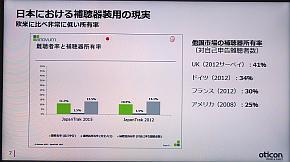 海外と日本における補聴器装用率の比較