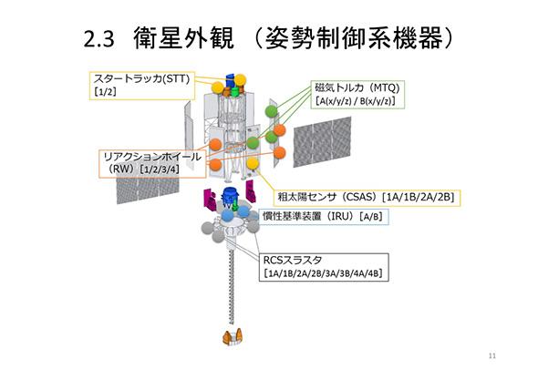 ひとみの姿勢制御で使われるコンポーネント(JAXAの「X線天文衛星ASTRO-H「ひとみ」異常事象調査報告書」より抜粋、以下同じ)