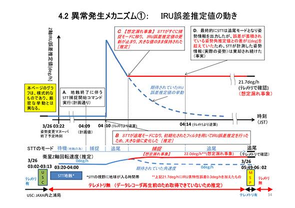 グラフ中の青線がバイアス推定値。スタートラッカの出力が止まり、赤線の部分で高止まりしてしまった