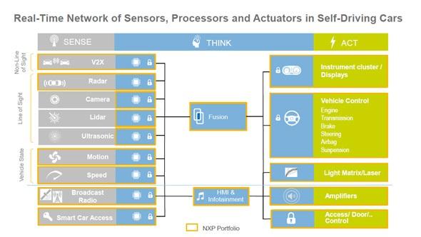 NXPのポートフォリオはセンサーやセキュリティ、センサーフュージョン、制御系まで自動運転に必要な技術をカバーする