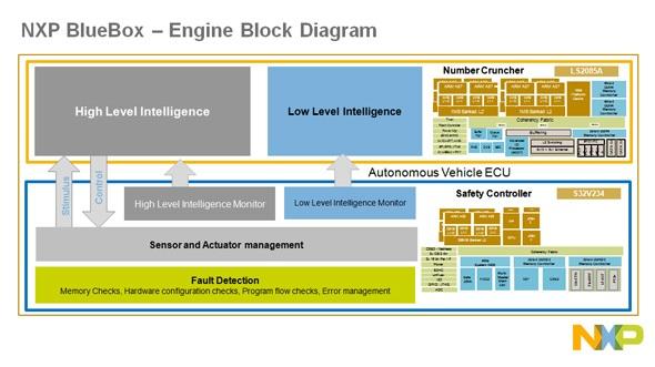 自動運転システム開発用コンピュータ「BlueBox」のブロック図。高い処理能力と低消費電力を特徴とする
