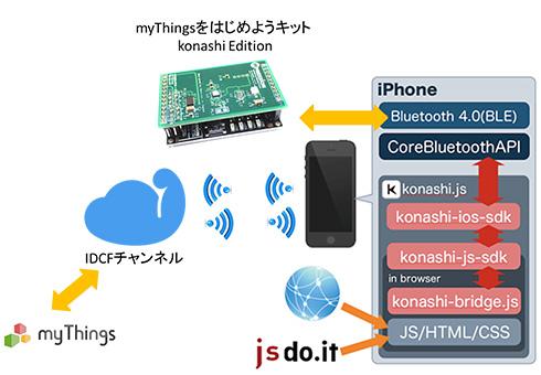 「myThingsをはじめようキット konashi Edition」の利用概念図