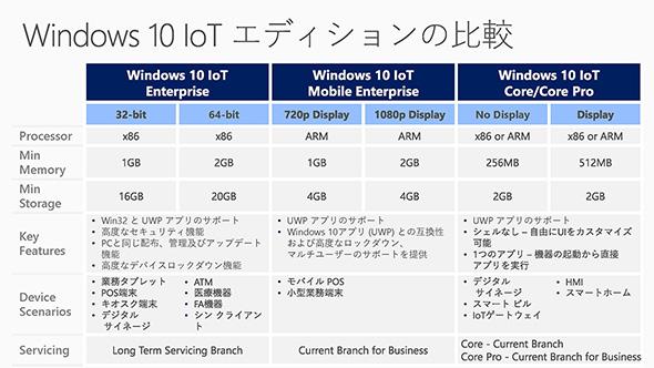 Windows 10 IoTのエディション構成