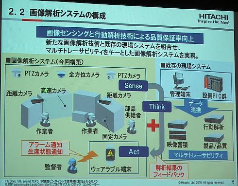 日立製作所とダイセルが共同開発した画像解析システムの構成