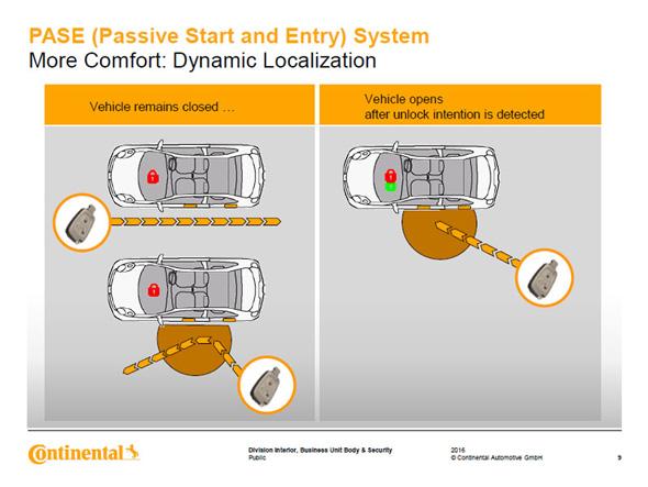 ドライバーが身に付けた鍵がどのように移動するかによって解錠するかを判断する