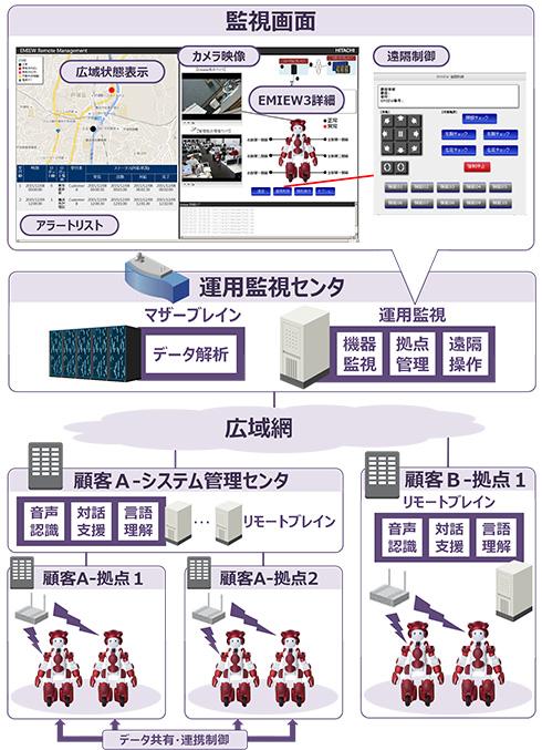 EMIEW3の運用イメージ図