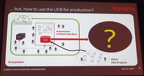 「AGL UCB」を実ビジネスにつなげるための道筋は……