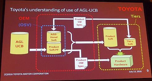トヨタ自動車が想定する「AGL UCB」の利用イメージ