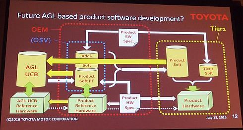 下段にあるハードウェアアーキテクチャのリファレンスを定義することで開発が容易になる
