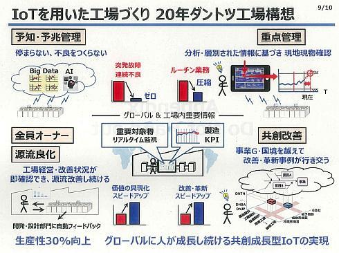 デンソーが2020年を目標に進めている「ダントツ工場」構想