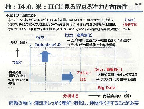 ドイツのインダストリー4.0はコネクティビティによるつなぐ技術、米国のIICは分析に重点を置いている
