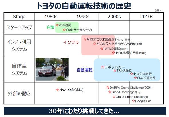 1980年代から開発が始まったトヨタ自動車の運転支援技術の歴史