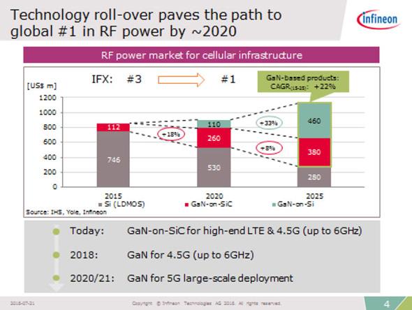 市場拡大が見込まれるGaNのRFパワー半導体において高いコスト競争力を発揮していく