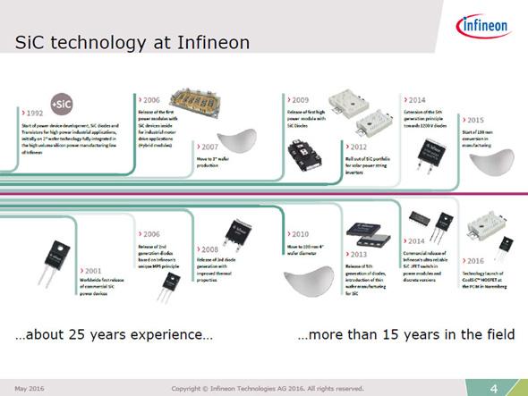 インフィニオンのSiCパワー半導体開発の歴史
