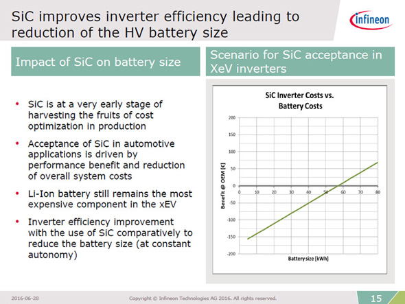 SiCパワー半導体を採用する場合の損益分岐点