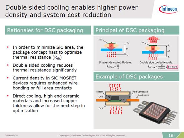 両面冷却により、チップ面積の小さいSiCパワー半導体でも熱抵抗を抑えられるという