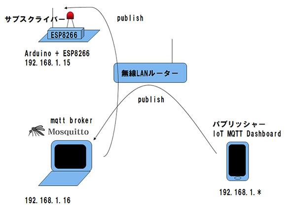 実験システム構成図