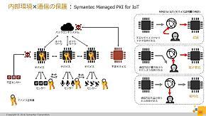 内部環境×通信の保護の「Symantec Managed PKI for IoT」