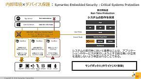 内部環境×デバイスの保護の「SES:CSP」