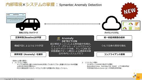 内部環境×システムの掌握の「Symantec Anomaly Detection for Automotive」の概要