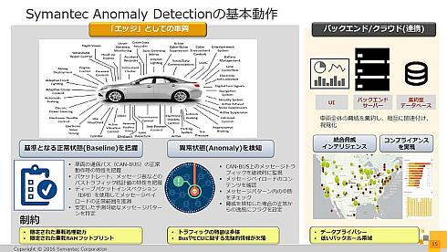 「Symantec Anomaly Detection for Automotive」の基本動作