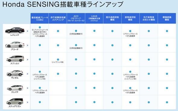 ホンダセンシングの機能と搭載車種の一覧