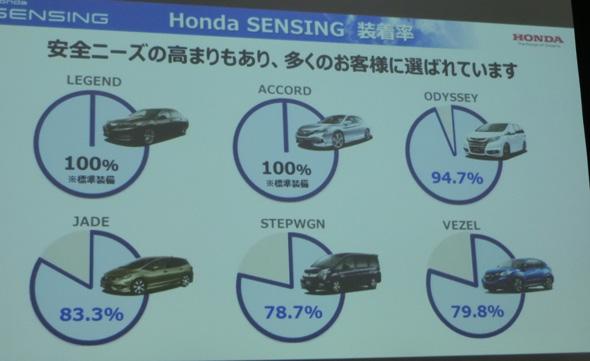 ホンダセンシングがオプション設定となっている車種でも8〜9割が選択している