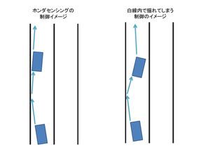 路外逸脱防止でのホンダの制御の特徴