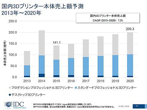 2013〜2020年における国内3Dプリンタ市場の出荷金額実績と予測