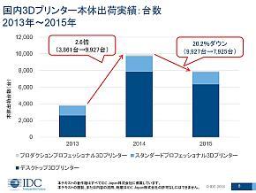 2013〜2015年における国内3Dプリンタ市場の出荷台数
