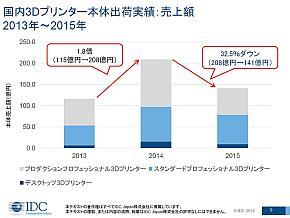 2013〜2015年における国内3Dプリンタ市場の出荷金額