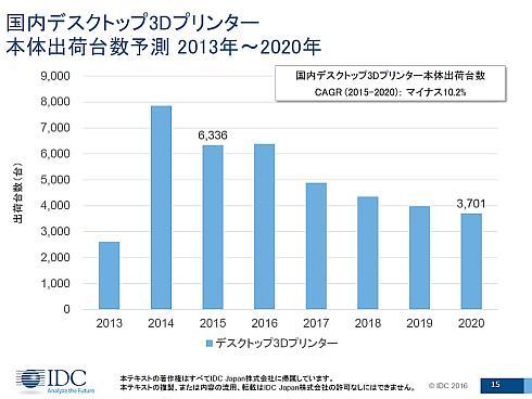2013〜2020年における国内デスクトップ3Dプリンタの出荷台数実績と予測