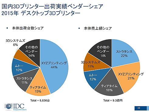 2015年の国内デスクトップ3Dプリンタ市場におけるメーカー別シェア