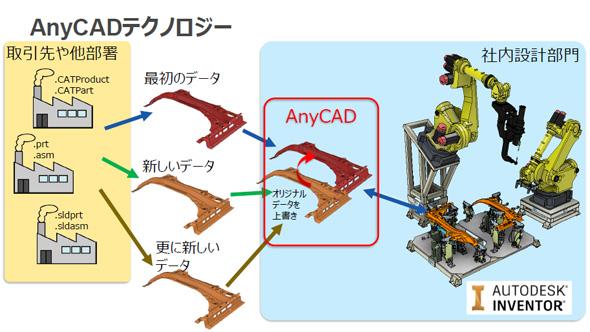 """図3 「AnyCAD」テクノロジー。他社CADデータを""""参照""""で取り込むことで、元のCADデータが最新のものに置き換わっても上書きして更新するだけで、瞬時に変更内容を3次元モデルに反映できる(出典:オートデスク)"""