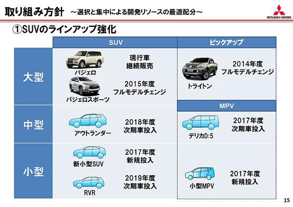 三菱自動車が2020年までの発売を計画しているラインアップ。新小型SUVのプラグインハイブリッドモデルの開発を中止する