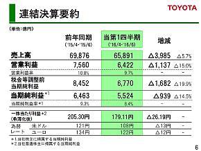 トヨタ自動車の2016年度第1四半期決算結果