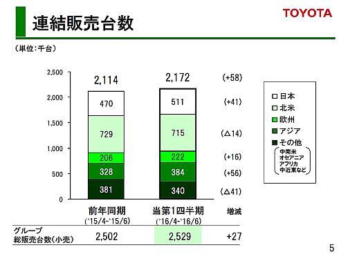 トヨタ自動車の2016年度第1四半期の連結販売台数