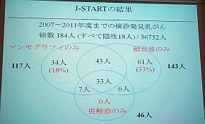 「J-START」の中間報告