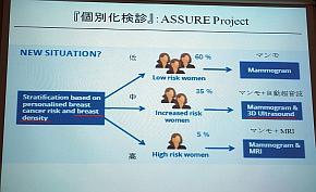 欧州の個別化検診「ASSURE Project」のイメージ
