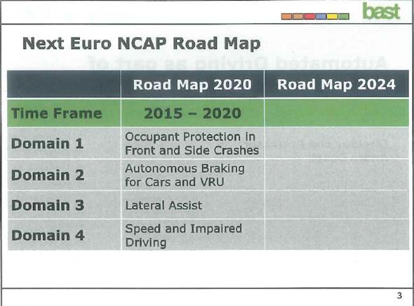 2020年までのロードマップは定められているが、より高度な自動運転への対応は未定