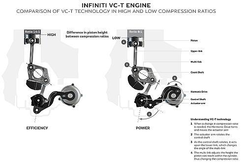 「VC-T」の可変圧縮比のメカニズム