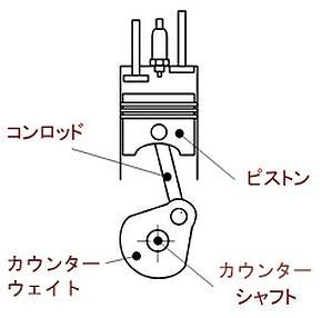 固定圧縮比のガソリンエンジンのクランクシャフト