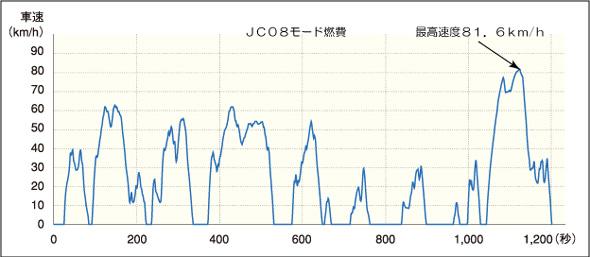 JC08モード燃費を測定する際の走行パターン