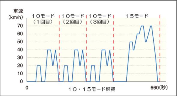 10・15モード燃費を測る場合の走行パターン