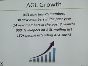 AGLはメンバーを順調に増やしてきた