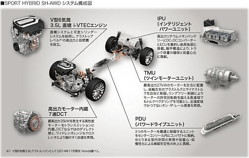 「レジェンド」の「SH-AWD」の構成
