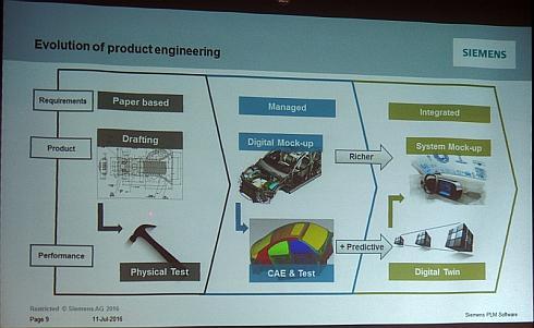 製品開発スタイルの変遷
