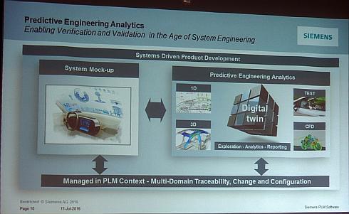 システムモックアップ、デジタルツイン、予測型エンジニアリングの関係
