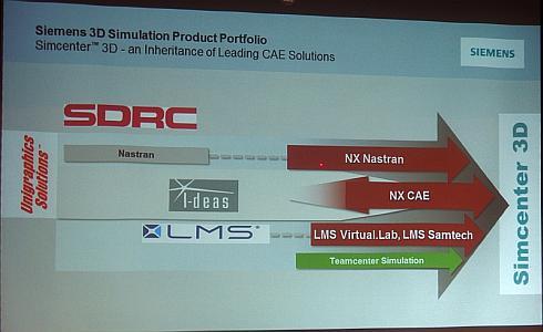 「Simcenter 3D」に統合されるCAEツール