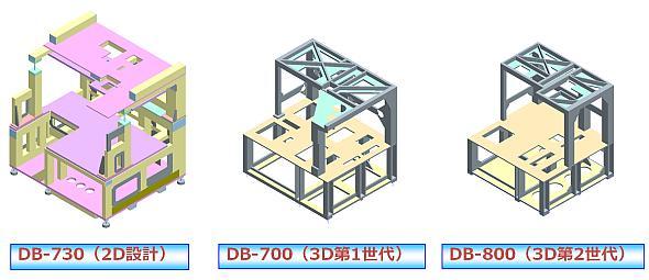 ダイボンダーの装置架台形状の遍歴